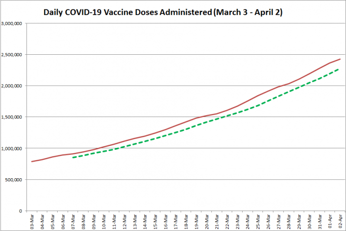 COVID-19 vaccine doses administered in Ontario from March 3 - April 2, 2021. The red line is the cumulative number of daily doses administered, and the dotted green line is a five-day moving average of daily doses. (Graphic: kawarthaNOW.com)