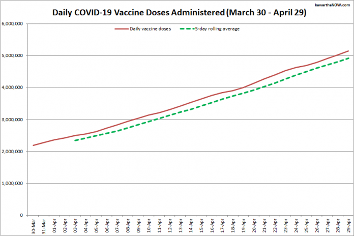 COVID-19 vaccine doses administered in Ontario from March 30 - April 29, 2021. The red line is the cumulative number of daily doses administered, and the dotted green line is a five-day rolling average of daily doses. (Graphic: kawarthaNOW.com)