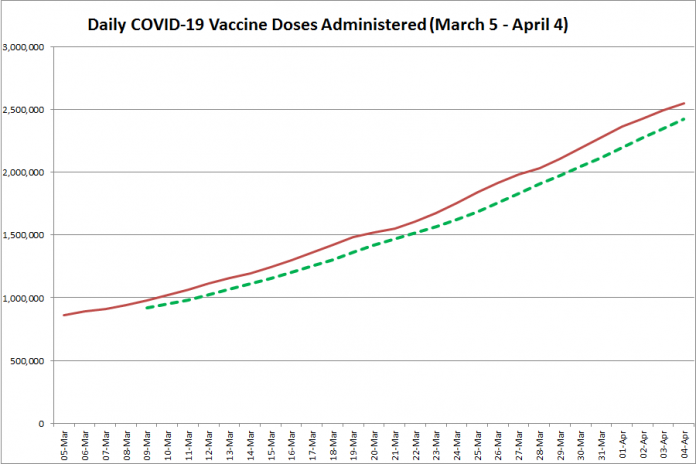 COVID-19 vaccine doses administered in Ontario from March 5 - April 4, 2021. The red line is the cumulative number of daily doses administered, and the dotted green line is a five-day moving average of daily doses. (Graphic: kawarthaNOW.com)
