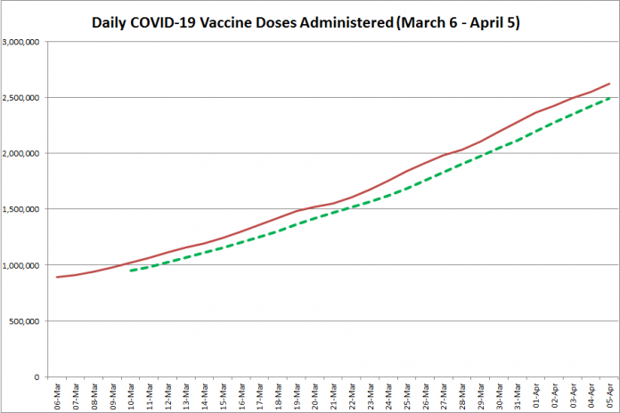 COVID-19 vaccine doses administered in Ontario from March 6 - April 5, 2021. The red line is the cumulative number of daily doses administered, and the dotted green line is a five-day moving average of daily doses. (Graphic: kawarthaNOW.com)