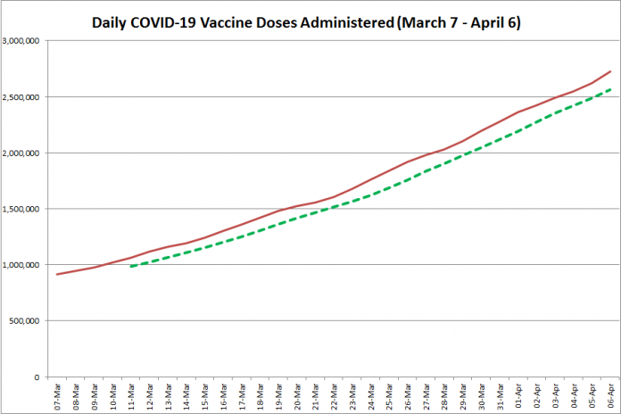COVID-19 vaccine doses administered in Ontario from March 7 - April 6, 2021. The red line is the cumulative number of daily doses administered, and the dotted green line is a five-day moving average of daily doses. (Graphic: kawarthaNOW.com)
