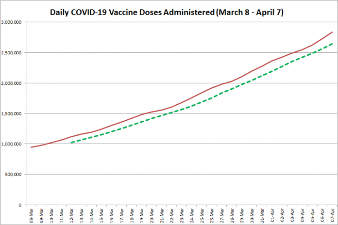 COVID-19 vaccine doses administered in Ontario from March 8 - April 7, 2021. The red line is the cumulative number of daily doses administered, and the dotted green line is a five-day moving average of daily doses. (Graphic: kawarthaNOW.com)