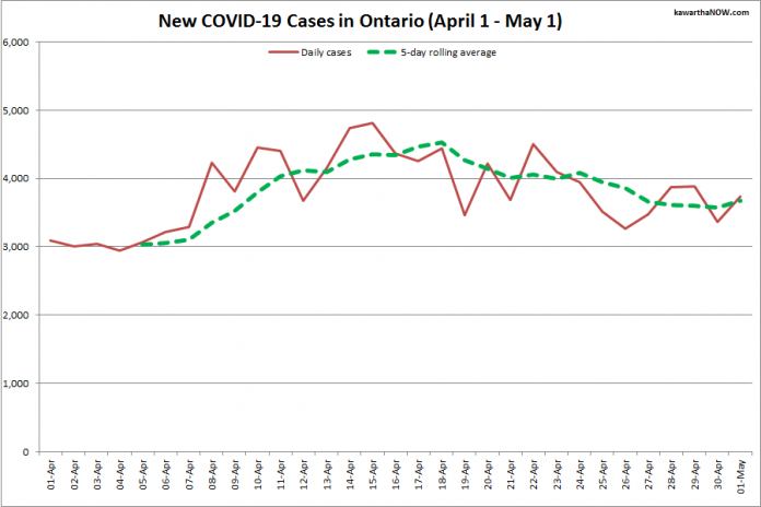 COVID-19 cases in Ontario from April 1 - May 1, 2021. The red line is the number of new cases reported daily, and the dotted green line is a five-day rolling average of new cases. (Graphic: kawarthaNOW.com)