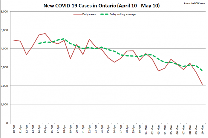 COVID-19 cases in Ontario from April 10 - May 10, 2021. The red line is the number of new cases reported daily, and the dotted green line is a five-day rolling average of new cases. (Graphic: kawarthaNOW.com)
