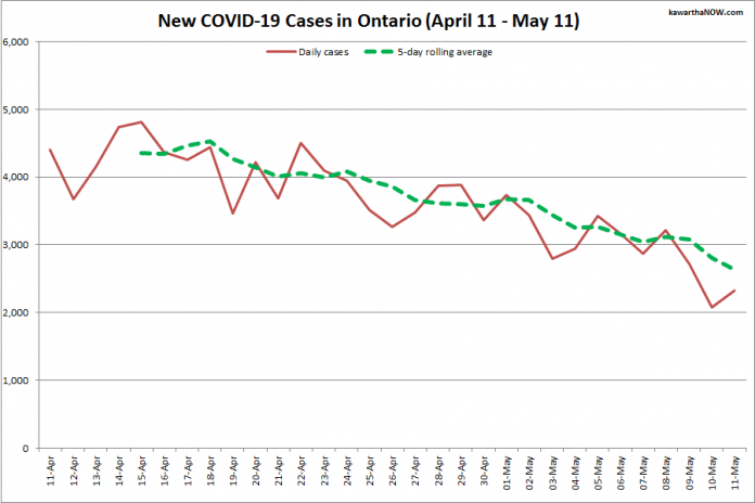 COVID-19 cases in Ontario from April 11 - May 11, 2021. The red line is the number of new cases reported daily, and the dotted green line is a five-day rolling average of new cases. (Graphic: kawarthaNOW.com)