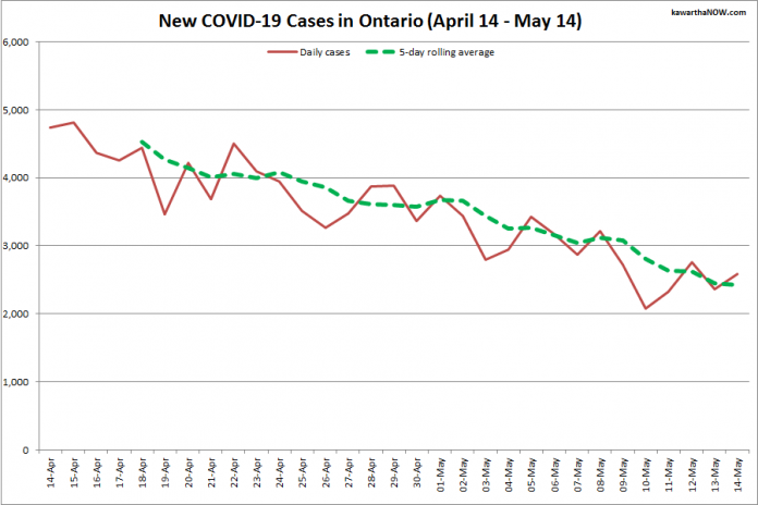 COVID-19 cases in Ontario from April 14 - May 14, 2021. The red line is the number of new cases reported daily, and the dotted green line is a five-day rolling average of new cases. (Graphic: kawarthaNOW.com)
