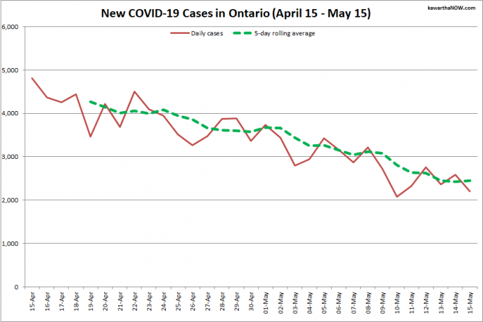 COVID-19 cases in Ontario from April 15 - May 15, 2021. The red line is the number of new cases reported daily, and the dotted green line is a five-day rolling average of new cases. (Graphic: kawarthaNOW.com)
