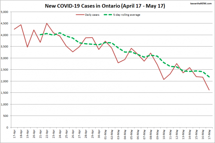 COVID-19 cases in Ontario from April 17 - May 17, 2021. The red line is the number of new cases reported daily, and the dotted green line is a five-day rolling average of new cases. (Graphic: kawarthaNOW.com)