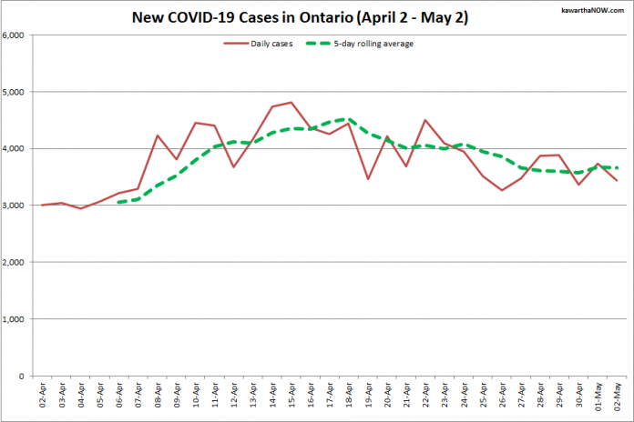 COVID-19 cases in Ontario from April 2 - May 2, 2021. The red line is the number of new cases reported daily, and the dotted green line is a five-day rolling average of new cases. (Graphic: kawarthaNOW.com)