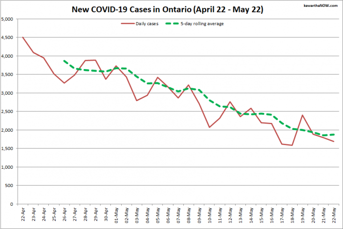 COVID-19 cases in Ontario from April 22 - May 22, 2021. The red line is the number of new cases reported daily, and the dotted green line is a five-day rolling average of new cases. (Graphic: kawarthaNOW.com)