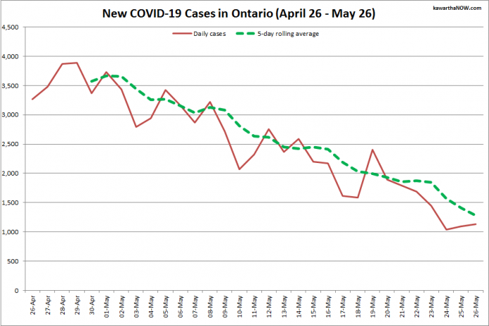 COVID-19 cases in Ontario from April 26 - May 26, 2021. The red line is the number of new cases reported daily, and the dotted green line is a five-day rolling average of new cases. (Graphic: kawarthaNOW.com)