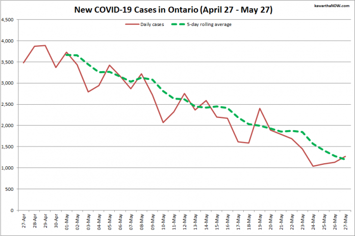 COVID-19 cases in Ontario from April 27 - May 27, 2021. The red line is the number of new cases reported daily, and the dotted green line is a five-day rolling average of new cases. (Graphic: kawarthaNOW.com)