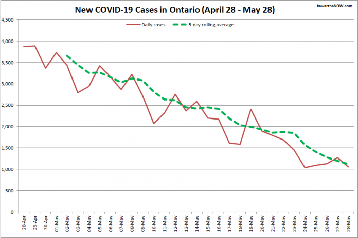 COVID-19 cases in Ontario from April 28 - May 28, 2021. The red line is the number of new cases reported daily, and the dotted green line is a five-day rolling average of new cases. (Graphic: kawarthaNOW.com)