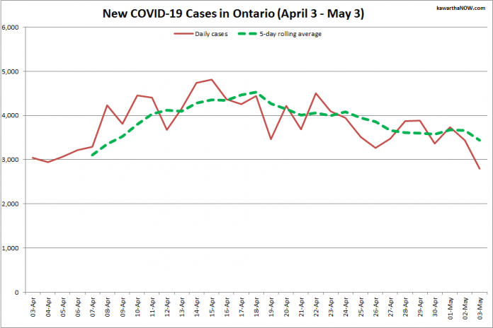 COVID-19 cases in Ontario from April 3 - May 3, 2021. The red line is the number of new cases reported daily, and the dotted green line is a five-day rolling average of new cases. (Graphic: kawarthaNOW.com)