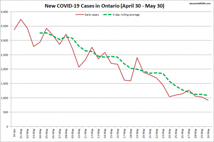 COVID-19 cases in Ontario from April 30 - May 30, 2021. The red line is the number of new cases reported daily, and the dotted green line is a five-day rolling average of new cases. (Graphic: kawarthaNOW.com)