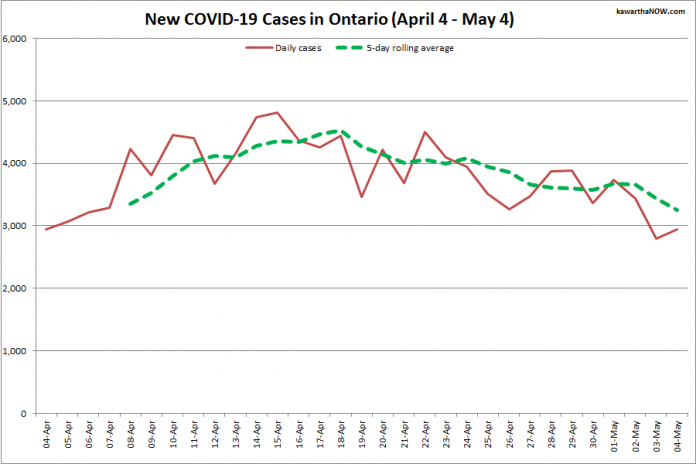 COVID-19 cases in Ontario from April 4 - May 4, 2021. The red line is the number of new cases reported daily, and the dotted green line is a five-day rolling average of new cases. (Graphic: kawarthaNOW.com)