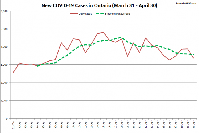 COVID-19 cases in Ontario from March 31 - April 30, 2021. The red line is the number of new cases reported daily, and the dotted green line is a five-day rolling average of new cases. (Graphic: kawarthaNOW.com)