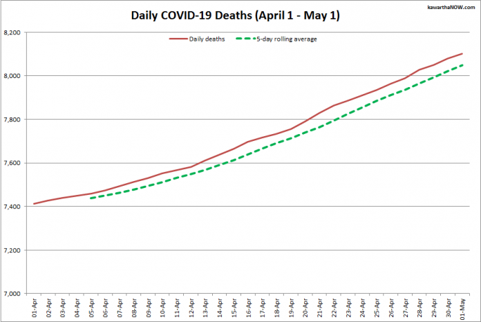 COVID-19 deaths in Ontario from April 1 - May 1, 2021. The red line is the cumulative number of daily deaths, and the dotted green line is a five-day rolling average of daily deaths. (Graphic: kawarthaNOW.com)