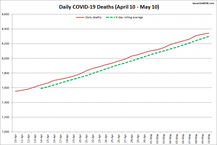 COVID-19 deaths in Ontario from April 10 - May 10, 2021. The red line is the cumulative number of daily deaths, and the dotted green line is a five-day rolling average of daily deaths. (Graphic: kawarthaNOW.com)