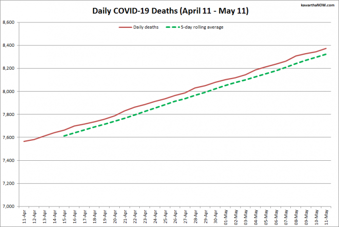 COVID-19 deaths in Ontario from April 11 - May 11, 2021. The red line is the cumulative number of daily deaths, and the dotted green line is a five-day rolling average of daily deaths. (Graphic: kawarthaNOW.com)