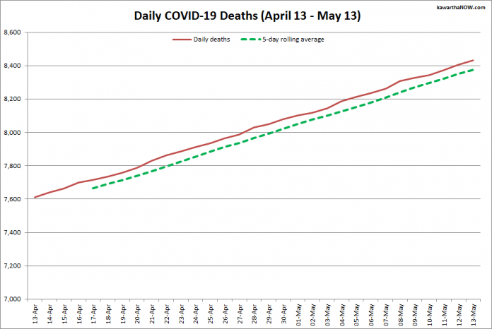 COVID-19 deaths in Ontario from April 13 - May 13, 2021. The red line is the cumulative number of daily deaths, and the dotted green line is a five-day rolling average of daily deaths. (Graphic: kawarthaNOW.com)