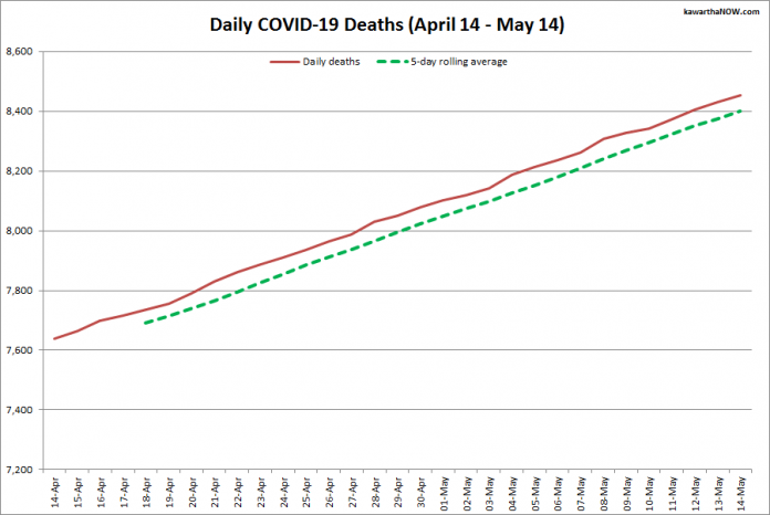 COVID-19 deaths in Ontario from April 14 - May 14, 2021. The red line is the cumulative number of daily deaths, and the dotted green line is a five-day rolling average of daily deaths. (Graphic: kawarthaNOW.com)