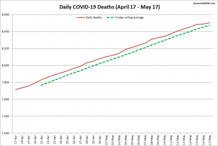 COVID-19 deaths in Ontario from April 17 - May 17, 2021. The red line is the cumulative number of daily deaths, and the dotted green line is a five-day rolling average of daily deaths. (Graphic: kawarthaNOW.com)