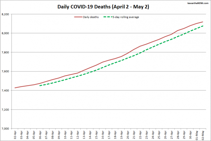 COVID-19 deaths in Ontario from April 2 - May 2, 2021. The red line is the cumulative number of daily deaths, and the dotted green line is a five-day rolling average of daily deaths. (Graphic: kawarthaNOW.com)