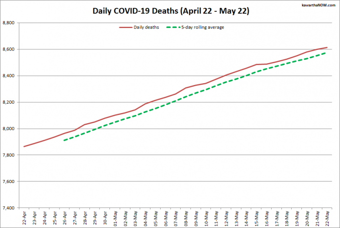 COVID-19 deaths in Ontario from April 22 - May 22, 2021. The red line is the cumulative number of daily deaths, and the dotted green line is a five-day rolling average of daily deaths. (Graphic: kawarthaNOW.com)