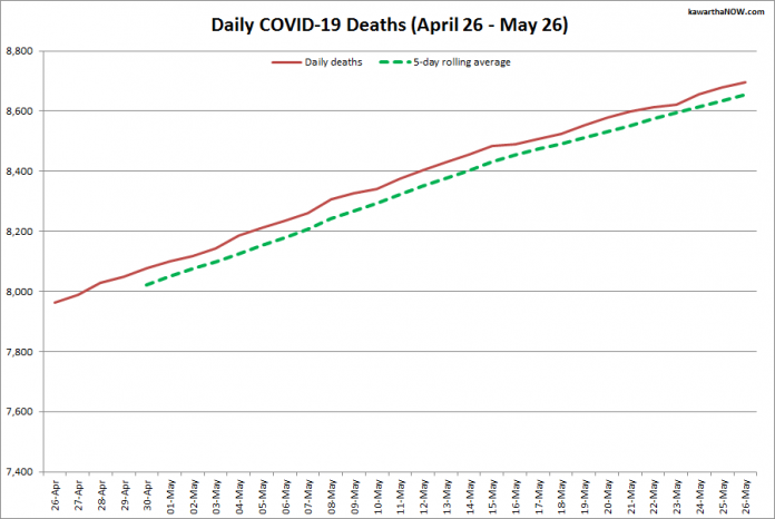 COVID-19 deaths in Ontario from April 26 - May 26, 2021. The red line is the cumulative number of daily deaths, and the dotted green line is a five-day rolling average of daily deaths. (Graphic: kawarthaNOW.com)