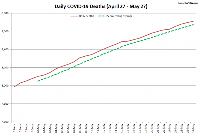 COVID-19 deaths in Ontario from April 27 - May 27, 2021. The red line is the cumulative number of daily deaths, and the dotted green line is a five-day rolling average of daily deaths. (Graphic: kawarthaNOW.com)