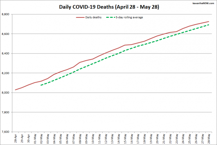 COVID-19 deaths in Ontario from April 28 - May 28, 2021. The red line is the cumulative number of daily deaths, and the dotted green line is a five-day rolling average of daily deaths. (Graphic: kawarthaNOW.com)