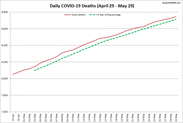 COVID-19 deaths in Ontario from April 29 - May 29, 2021. The red line is the cumulative number of daily deaths, and the dotted green line is a five-day rolling average of daily deaths. (Graphic: kawarthaNOW.com)