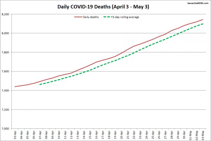 COVID-19 deaths in Ontario from April 3 - May 3, 2021. The red line is the cumulative number of daily deaths, and the dotted green line is a five-day rolling average of daily deaths. (Graphic: kawarthaNOW.com)