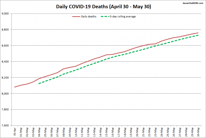 COVID-19 deaths in Ontario from April 30 - May 30, 2021. The red line is the cumulative number of daily deaths, and the dotted green line is a five-day rolling average of daily deaths. (Graphic: kawarthaNOW.com)