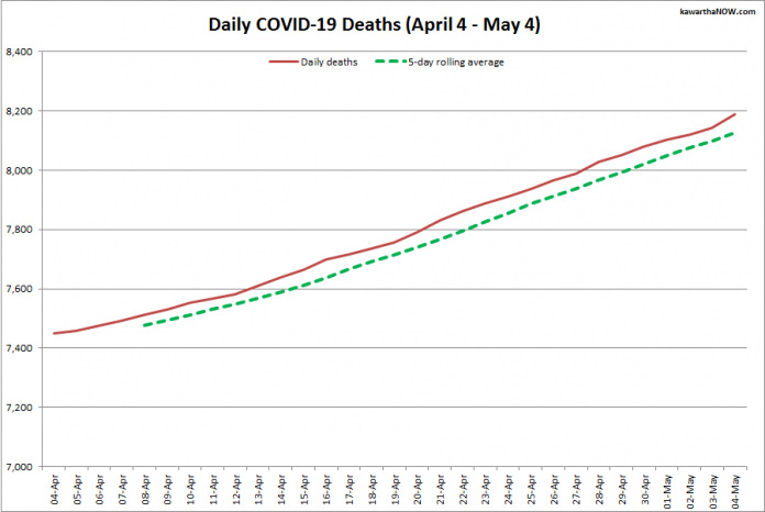 COVID-19 deaths in Ontario from April 4 - May 4, 2021. The red line is the cumulative number of daily deaths, and the dotted green line is a five-day rolling average of daily deaths. (Graphic: kawarthaNOW.com)