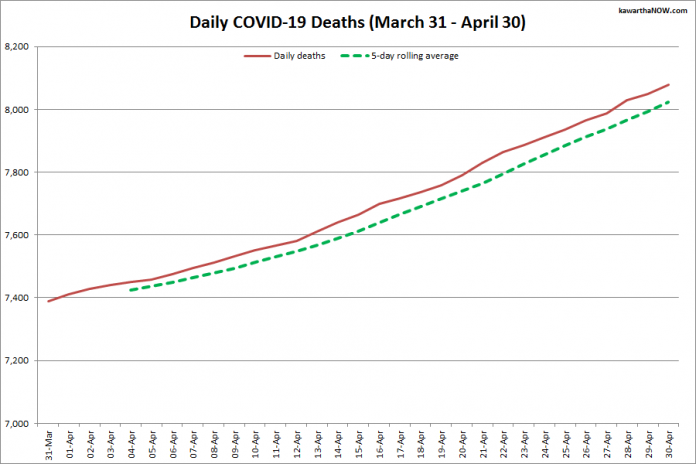 COVID-19 deaths in Ontario from March 31 - April 30, 2021. The red line is the cumulative number of daily deaths, and the dotted green line is a five-day rolling average of daily deaths. (Graphic: kawarthaNOW.com)