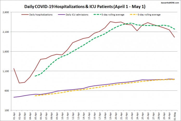 COVID-19 hospitalizations and ICU admissions in Ontario from April 1 - May 1, 2021. The red line is the daily number of COVID-19 hospitalizations, the dotted green line is a five-day rolling average of hospitalizations, the purple line is the daily number of patients with COVID-19 in ICUs, and the dotted orange line is a five-day rolling average of patients with COVID-19 in ICUs. (Graphic: kawarthaNOW.com)