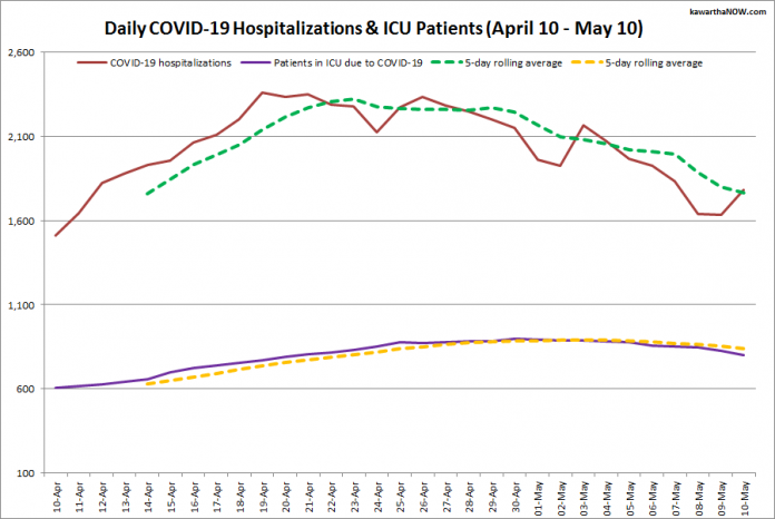 COVID-19 hospitalizations and ICU admissions in Ontario from April 10 - May 10, 2021. The red line is the daily number of COVID-19 hospitalizations, the dotted green line is a five-day rolling average of hospitalizations, the purple line is the daily number of patients with COVID-19 in ICUs, and the dotted orange line is a five-day rolling average of patients with COVID-19 in ICUs. (Graphic: kawarthaNOW.com)