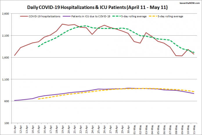 COVID-19 hospitalizations and ICU admissions in Ontario from April 11 - May 11, 2021. The red line is the daily number of COVID-19 hospitalizations, the dotted green line is a five-day rolling average of hospitalizations, the purple line is the daily number of patients with COVID-19 in ICUs, and the dotted orange line is a five-day rolling average of patients with COVID-19 in ICUs. (Graphic: kawarthaNOW.com)
