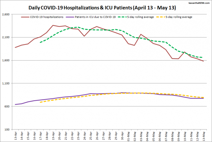 COVID-19 hospitalizations and ICU admissions in Ontario from April 13 - May 13, 2021. The red line is the daily number of COVID-19 hospitalizations, the dotted green line is a five-day rolling average of hospitalizations, the purple line is the daily number of patients with COVID-19 in ICUs, and the dotted orange line is a five-day rolling average of patients with COVID-19 in ICUs. (Graphic: kawarthaNOW.com)