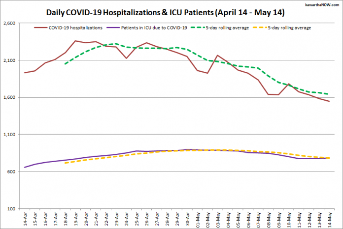 COVID-19 hospitalizations and ICU admissions in Ontario from April 14 - May 14, 2021. The red line is the daily number of COVID-19 hospitalizations, the dotted green line is a five-day rolling average of hospitalizations, the purple line is the daily number of patients with COVID-19 in ICUs, and the dotted orange line is a five-day rolling average of patients with COVID-19 in ICUs. (Graphic: kawarthaNOW.com)