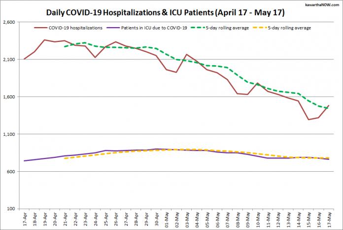 COVID-19 hospitalizations and ICU admissions in Ontario from April 17 - May 17, 2021. The red line is the daily number of COVID-19 hospitalizations, the dotted green line is a five-day rolling average of hospitalizations, the purple line is the daily number of patients with COVID-19 in ICUs, and the dotted orange line is a five-day rolling average of patients with COVID-19 in ICUs. (Graphic: kawarthaNOW.com)