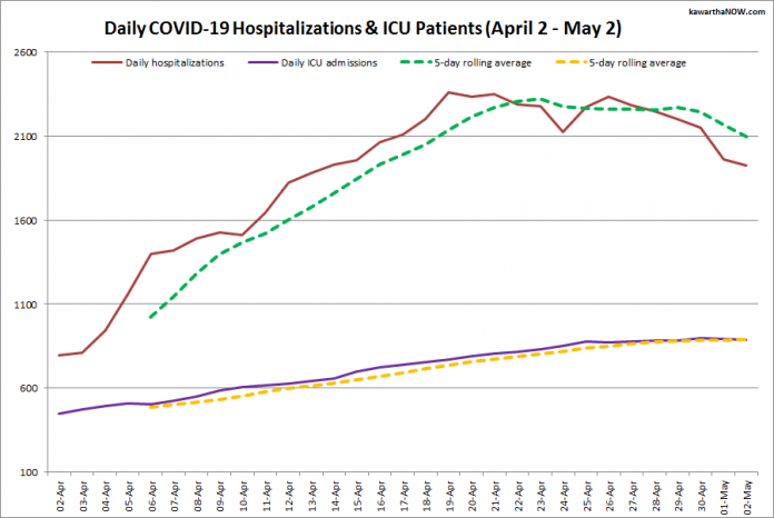 COVID-19 hospitalizations and ICU admissions in Ontario from April 2 - May 2, 2021. The red line is the daily number of COVID-19 hospitalizations, the dotted green line is a five-day rolling average of hospitalizations, the purple line is the daily number of patients with COVID-19 in ICUs, and the dotted orange line is a five-day rolling average of patients with COVID-19 in ICUs. (Graphic: kawarthaNOW.com)