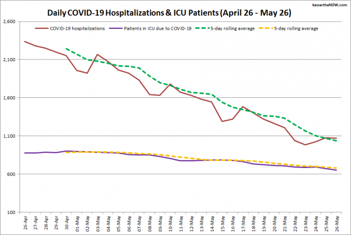 COVID-19 hospitalizations and ICU admissions in Ontario from April 26 - May 26, 2021. The red line is the daily number of COVID-19 hospitalizations, the dotted green line is a five-day rolling average of hospitalizations, the purple line is the daily number of patients with COVID-19 in ICUs, and the dotted orange line is a five-day rolling average of patients with COVID-19 in ICUs. (Graphic: kawarthaNOW.com)