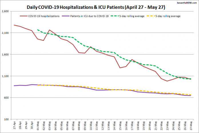 COVID-19 hospitalizations and ICU admissions in Ontario from April 27 - May 27, 2021. The red line is the daily number of COVID-19 hospitalizations, the dotted green line is a five-day rolling average of hospitalizations, the purple line is the daily number of patients with COVID-19 in ICUs, and the dotted orange line is a five-day rolling average of patients with COVID-19 in ICUs. (Graphic: kawarthaNOW.com)
