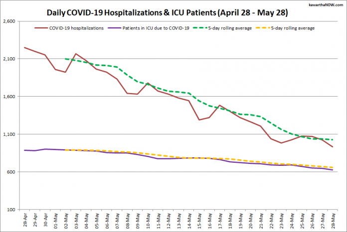 COVID-19 hospitalizations and ICU admissions in Ontario from April 28 - May 28, 2021. The red line is the daily number of COVID-19 hospitalizations, the dotted green line is a five-day rolling average of hospitalizations, the purple line is the daily number of patients with COVID-19 in ICUs, and the dotted orange line is a five-day rolling average of patients with COVID-19 in ICUs. (Graphic: kawarthaNOW.com)