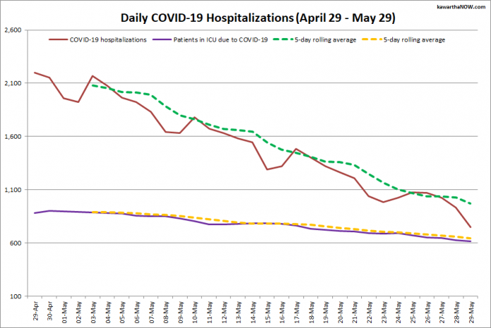 COVID-19 hospitalizations and ICU admissions in Ontario from April 29 - May 29, 2021. The red line is the daily number of COVID-19 hospitalizations, the dotted green line is a five-day rolling average of hospitalizations, the purple line is the daily number of patients with COVID-19 in ICUs, and the dotted orange line is a five-day rolling average of patients with COVID-19 in ICUs. (Graphic: kawarthaNOW.com)