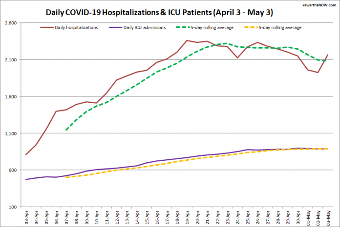 COVID-19 hospitalizations and ICU admissions in Ontario from April 3 - May 3, 2021. The red line is the daily number of COVID-19 hospitalizations, the dotted green line is a five-day rolling average of hospitalizations, the purple line is the daily number of patients with COVID-19 in ICUs, and the dotted orange line is a five-day rolling average of patients with COVID-19 in ICUs. (Graphic: kawarthaNOW.com)