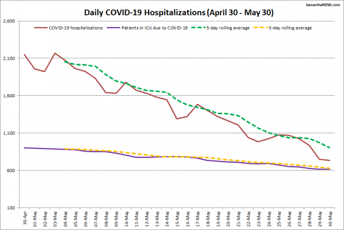 COVID-19 hospitalizations and ICU admissions in Ontario from April 30 - May 30, 2021. The red line is the daily number of COVID-19 hospitalizations, the dotted green line is a five-day rolling average of hospitalizations, the purple line is the daily number of patients with COVID-19 in ICUs, and the dotted orange line is a five-day rolling average of patients with COVID-19 in ICUs. (Graphic: kawarthaNOW.com)